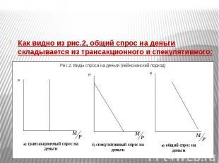 Как видно из рис.2, общий спрос на деньги складывается из трансакционного и спек