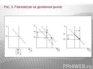 Рис. 3. Равновесие на денежном рынке