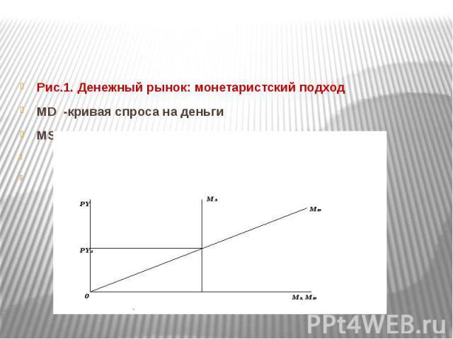 Рис.1. Денежный рынок: монетаристский подход Рис.1. Денежный рынок: монетаристский подход МD -кривая спроса на деньги MS - кривая предложения денег