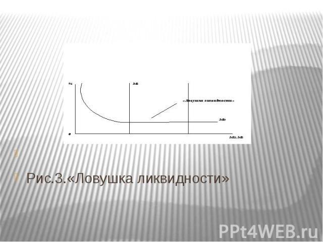 Рис.3.«Ловушка ликвидности»