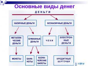 Основные виды денег