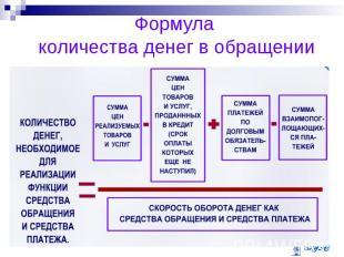 Формула количества денег в обращении
