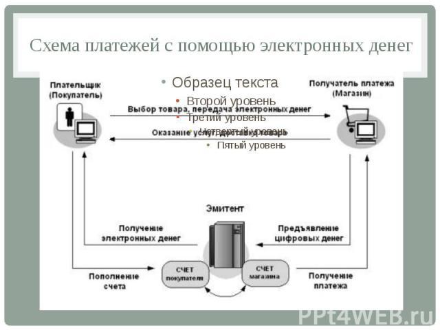 Схема платежей с помощью электронных денег