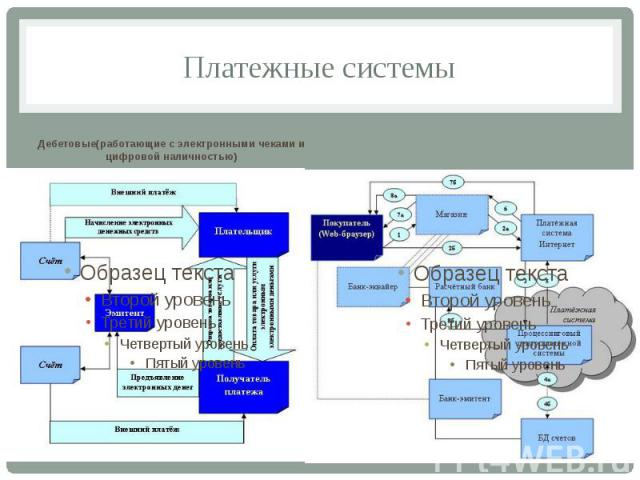 Платежные системы Дебетовые(работающие с электронными чеками и цифровой наличностью)