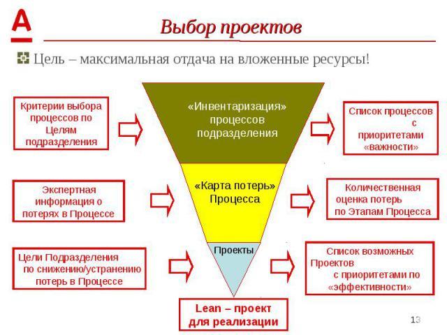 Цель – максимальная отдача на вложенные ресурсы! Цель – максимальная отдача на вложенные ресурсы!
