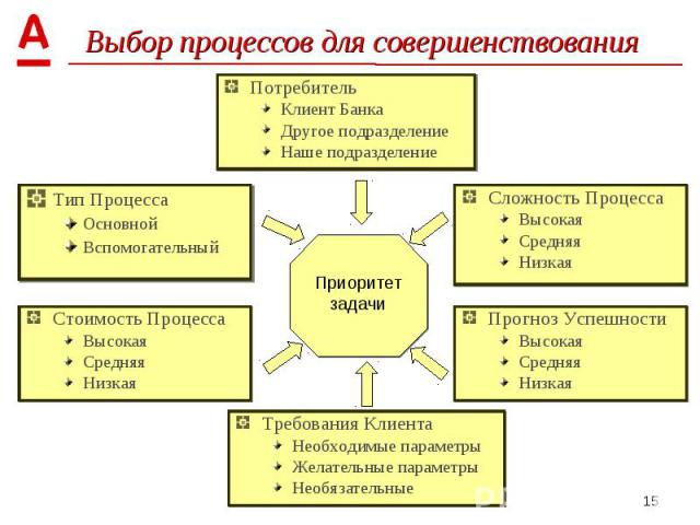 Тип Процесса Тип Процесса Основной Вспомогательный