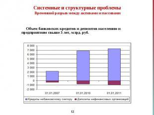 Объем банковских кредитов и депозитов населению и предприятиям свыше 3 лет, млрд
