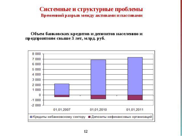 Объем банковских кредитов и депозитов населению и предприятиям свыше 3 лет, млрд. руб. Объем банковских кредитов и депозитов населению и предприятиям свыше 3 лет, млрд. руб.