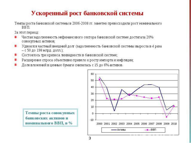 Темпы роста банковской системы в 2006-2008 гг. заметно превосходили рост номинального ВВП. Темпы роста банковской системы в 2006-2008 гг. заметно превосходили рост номинального ВВП. За этот период: Чистая задолженность нефинансового сектора банковск…