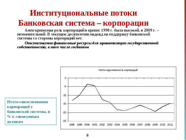 Анти-кризисная роль корпораций в кризис 1998 г. была высокой, в 2009 г. – незначительной. В текущем десятилетии надежд на поддержку банковской системы со стороны корпораций нет. Анти-кризисная роль корпораций в кризис 1998 г. была высокой, в 2009 г.…