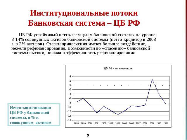 ЦБ РФ устойчивый нетто-заемщик у банковской системы на уровне 8-14% совокупных активов банковской системы (нетто-кредитор в 2008 г. в 2% активов). Ставки привлечения имеют большее воздействие, нежели рефинансирования. Возможности по «спасению» банко…
