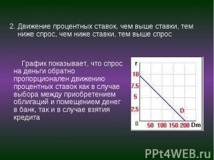 График показывает, что спрос на деньги обратно пропорционален движению процентны