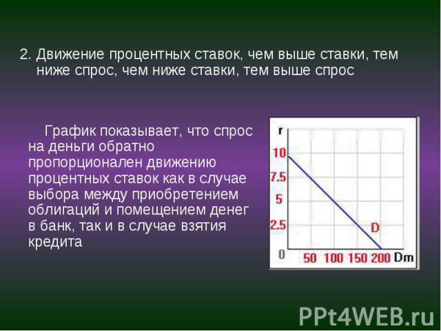 График показывает, что спрос на деньги обратно пропорционален движению процентных ставок как в случае выбора между приобретением облигаций и помещением денег в банк, так и в случае взятия кредита График показывает, что спрос на деньги обратно пропор…