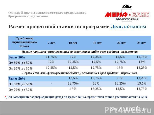 Расчет процентной ставки по программе ДельтаЭконом Расчет процентной ставки по программе ДельтаЭконом