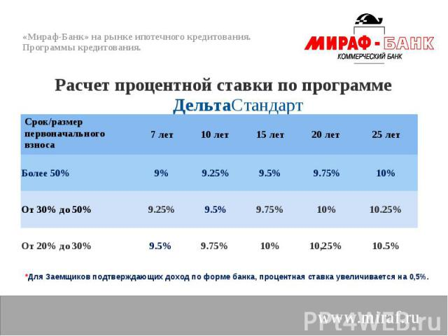 Расчет процентной ставки по программе ДельтаСтандарт Расчет процентной ставки по программе ДельтаСтандарт
