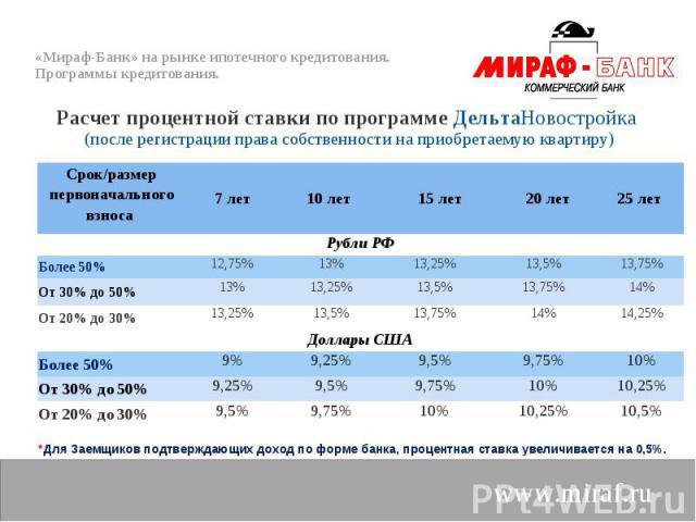 Расчет процентной ставки по программе ДельтаНовостройка Расчет процентной ставки по программе ДельтаНовостройка (после регистрации права собственности на приобретаемую квартиру)