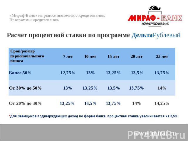Расчет процентной ставки по программе ДельтаРублевый Расчет процентной ставки по программе ДельтаРублевый