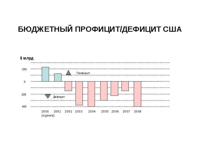 БЮДЖЕТНЫЙ ПРОФИЦИТ/ДЕФИЦИТ США