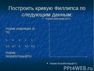 Норма инфляции (в%) Норма инфляции (в%) Норма безработицы(в%)