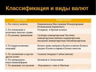 Классификация и виды валют