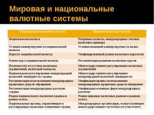 Мировая и национальные валютные системы