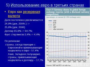 Евро как резервная валюта Евро как резервная валюта Доля постепенно увеличиваетс
