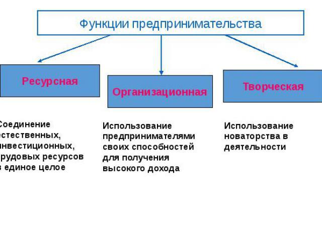 Функции предпринимательства