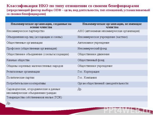 цели некоммерческих организаций оценочной деятельности