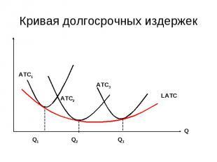 Кривая долгосрочных издержек