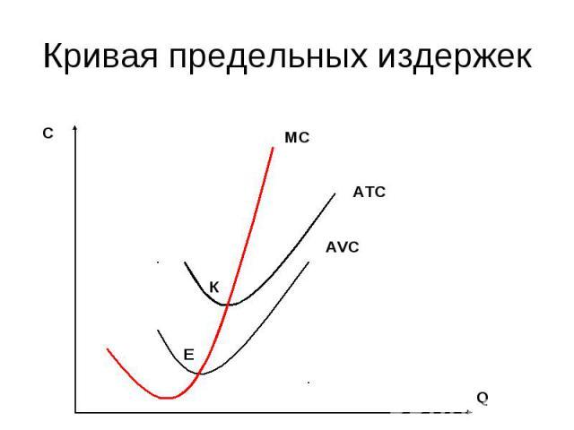 Кривая предельных издержек