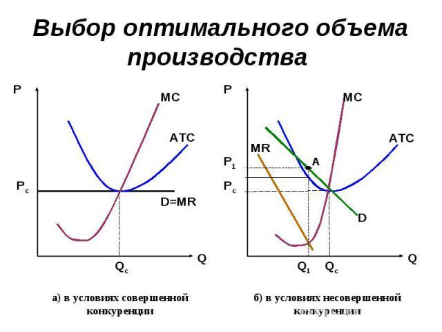Выбор оптимального объема производства