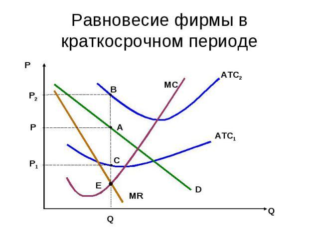 Равновесие фирмы в краткосрочном периоде