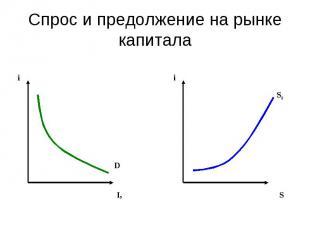 Спрос и предолжение на рынке капитала