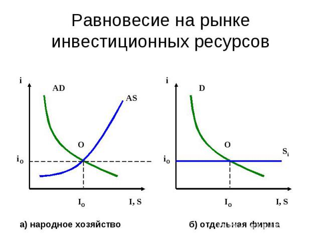 Равновесие на рынке инвестиционных ресурсов