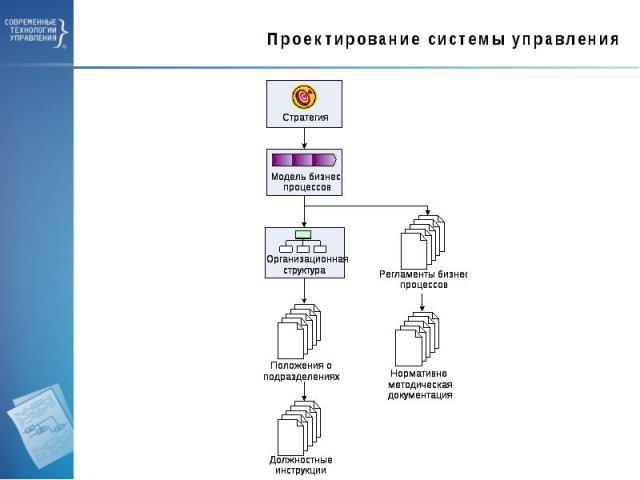 Проектирование системы управления