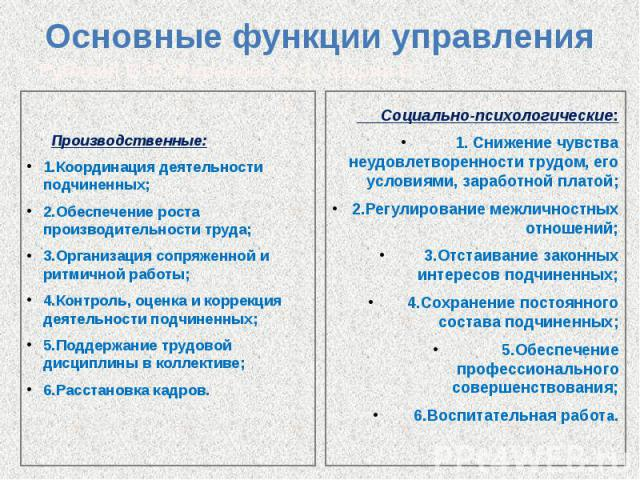 Основные функции управления Производственные: 1.Координация деятельности подчиненных; 2.Обеспечение роста производительности труда; 3.Организация сопряженной и ритмичной работы; 4.Контроль, оценка и коррекция деятельности подчиненных; 5.Поддержание …