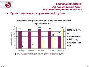Прогноз численности приоритетной группы Прогноз численности приоритетной группы