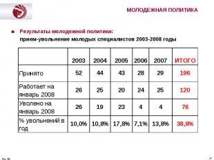 Результаты молодежной политики: Результаты молодежной политики: прием-увольнение