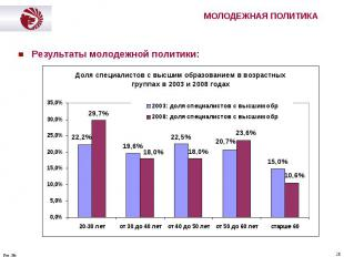 Результаты молодежной политики: Результаты молодежной политики: