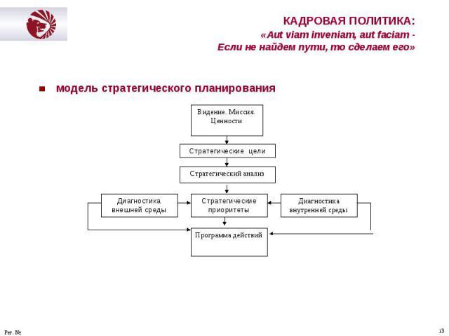 модель стратегического планирования модель стратегического планирования