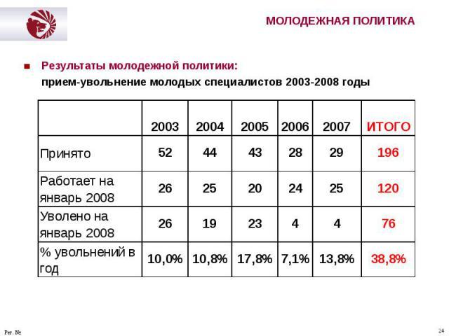 Результаты молодежной политики: Результаты молодежной политики: прием-увольнение молодых специалистов 2003-2008 годы