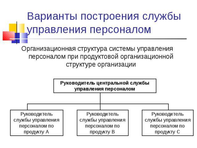 Организационная структура системы управления персоналом при продуктовой организационной структуре организации