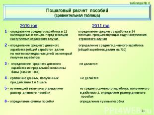 2010 год 2011 год 2010 год 2011 год 1 - определение среднего заработка в 12 опре