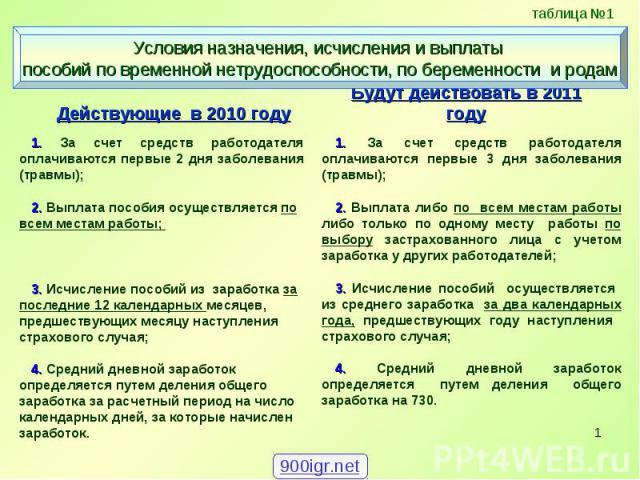 Действующие в 2010 году Действующие в 2010 году