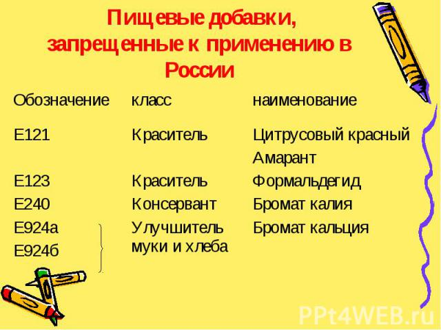 Пищевые добавки, запрещенные к применению в России