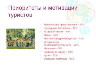 Музыкальные представления – 30% Музыкальные представления – 30% Культурные фести
