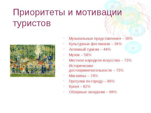 Музыкальные представления – 30% Музыкальные представления – 30% Культурные фестивали – 39% Активный туризм – 44% Музеи – 58% Местное народное искусство – 73% Исторические достопримечательности – 73% Магазины – 74% Прогулки по городу – 80% Кухня – 82…
