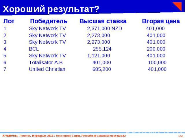 Лот Победитель Высшая ставка Вторая цена Лот Победитель Высшая ставка Вторая цена 1 Sky Network TV 2,371,000 NZD 401,000 2 Sky Network TV 2,273,000 401,000 3 Sky Network TV 2,273,000 401,000 4 BCL 255,124 200,000 5 Sky Network TV 1,121,000 401,000 6…