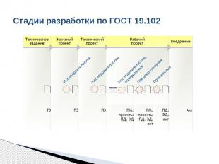 Стадии разработки по ГОСТ 19.102