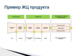 Пример ЖЦ продукта